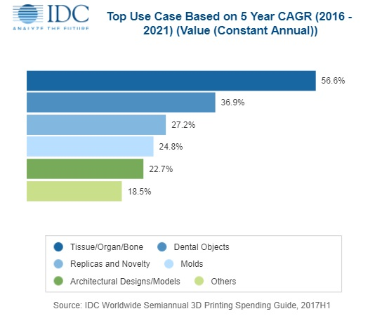 The International Data Corporation (IDC) published the 3D Printing Spending Guide